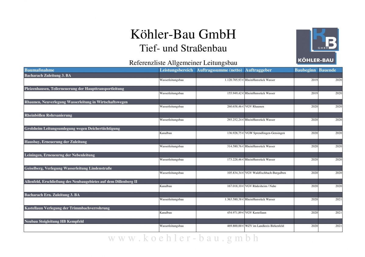 Referenzliste_koehler-bau_allg-Leitungsbau-10